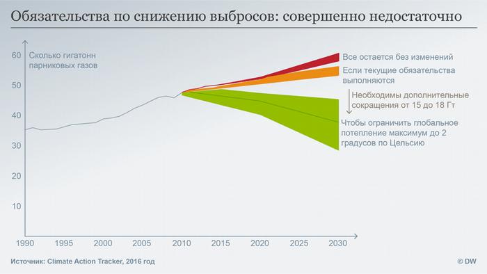 Инфографика - обязательства по снижению выброса парниковых газов в атмосферу