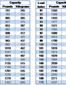 Tire load index rating chart also how to read the on tires all rh autosquad wordpress
