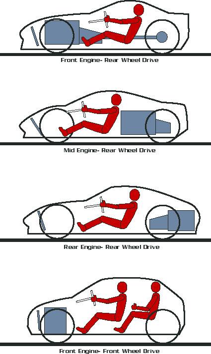 common vehicle layouts