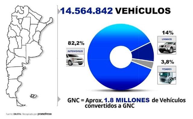 Parque automotor 2020 en Argentina