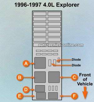Parte 3 Caja De Fusible y Relés (19961997 40L Ford Explorer)