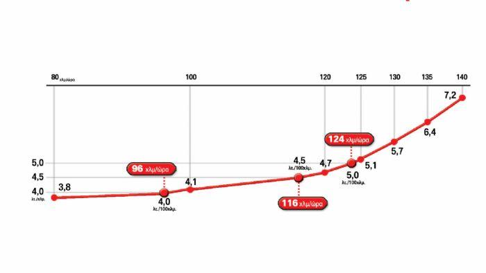 Test: Passat 2,0 TDI Κινητήρας-Επιδόσεις: Σπορ επιδόσεις