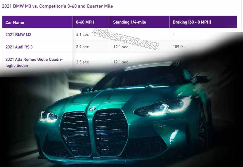 2021 BMW M3 Competition 0-60