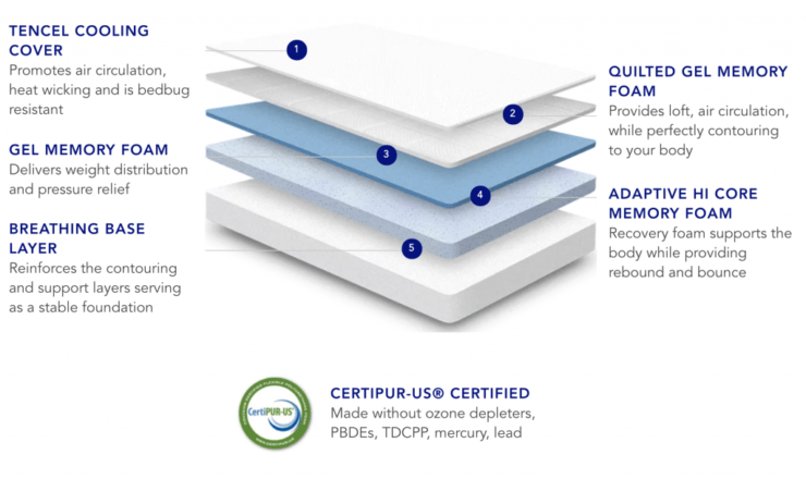 Review: Nectar Mattress & Pillows #ad #sponsored #review #nectarsleep