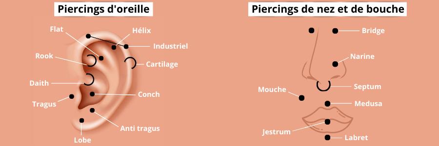 piercings visage