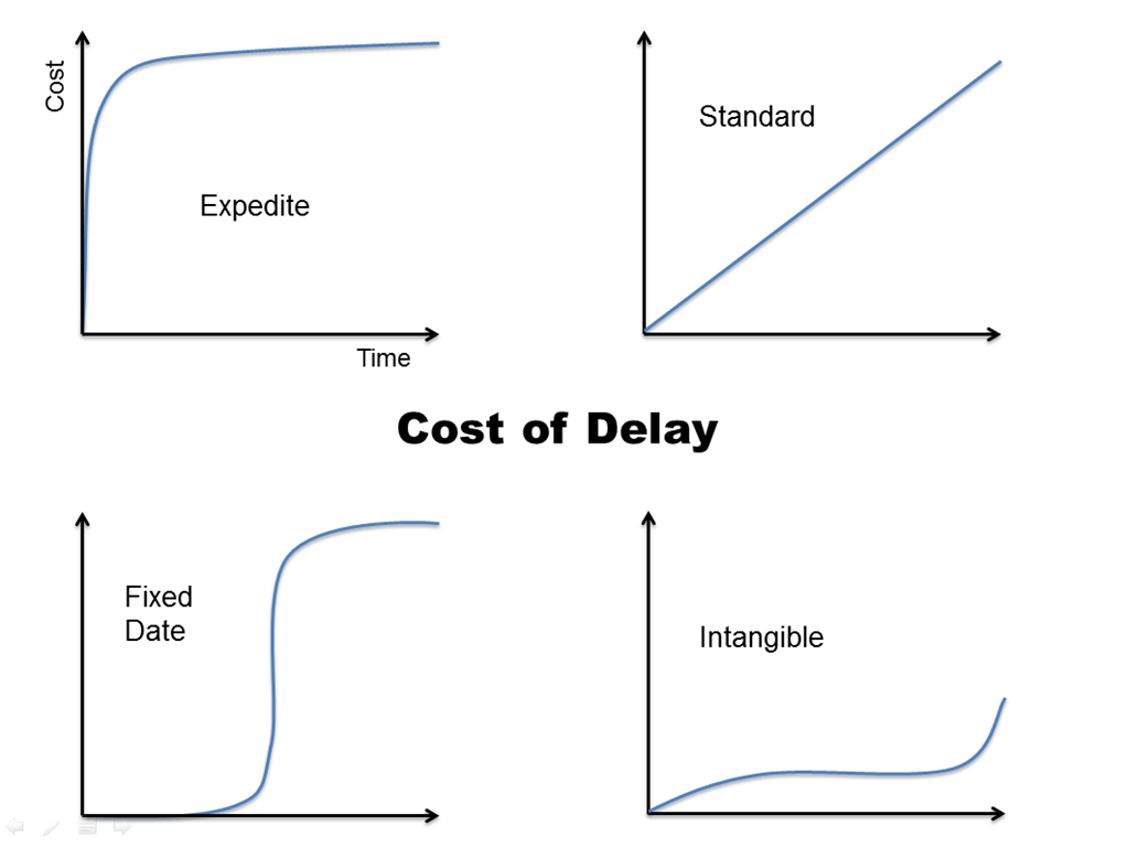 cost delay The financial cost associated with delaying work or delaying achievement of a milestone cost of delay emphasizes the concept that time has a real financial cost.