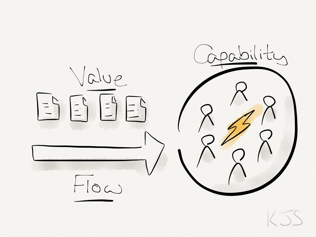 linking flow  value and capabilityavailagility