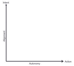 Alignment and Autonomy
