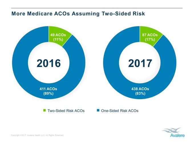 Risk Bearing Acos Growing In Popularity Under Medicare Programs