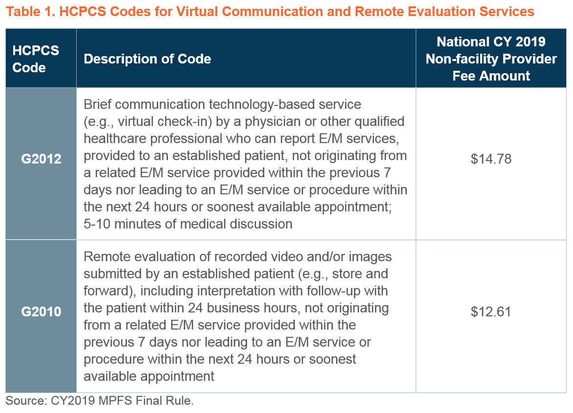 Medicare Reimbursement Of Virtual Care Delivery And Remote