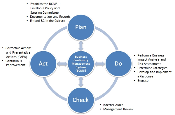 pdca cycle diagram hotpoint dryer timer wiring plan do check act how it applies to business continuity