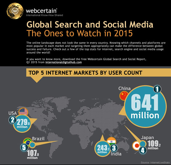 Webcertain global search and social report-2015-1
