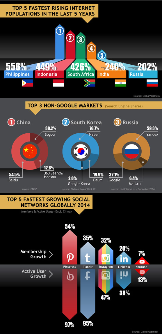 Webcertain global search and social report 2015-2