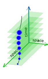 A worldline with blobs of increasing size represening increasing indetermiancy of observations