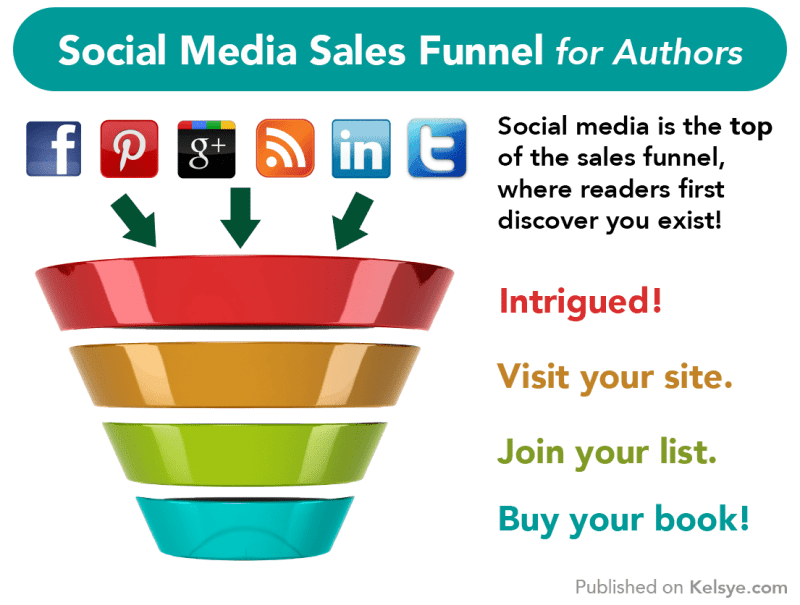 social media sales funnel for authors