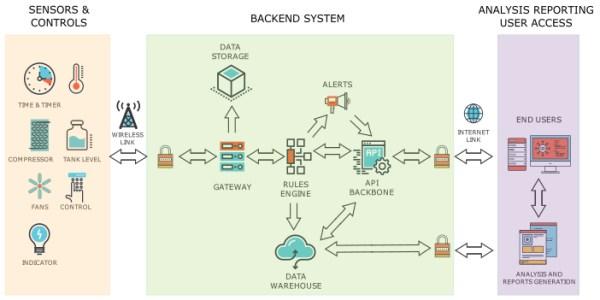 Avatar Engineering IoT block diagram