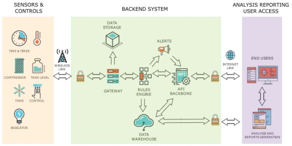 Avatar Engineering IoT block diagram