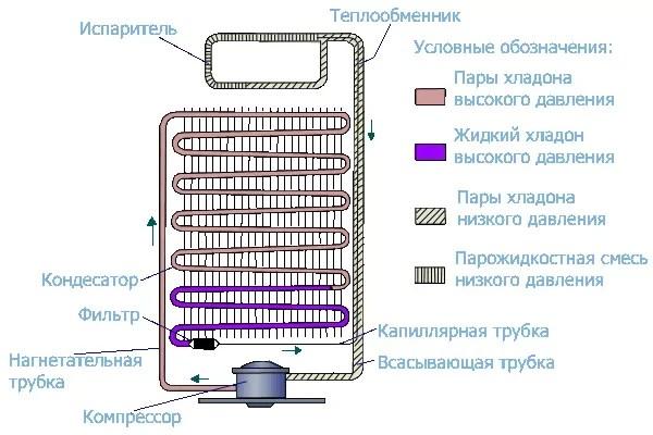 Как работает холодильник - изображение 3