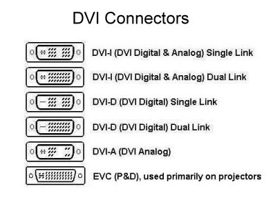 DVI connectoren