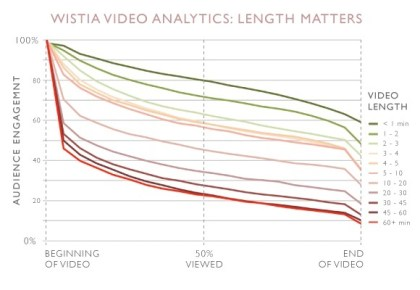 Short videos elicit more engagement