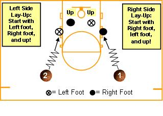 youth basketball court dimensions diagram honeywell aquastat l6006c wiring shooting drills – basics | avcss
