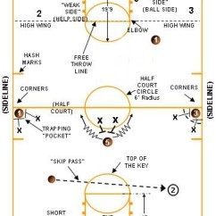 Youth Basketball Court Dimensions Diagram Trailer Lighting Wiring | Avcss