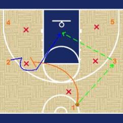 Youth Basketball Court Dimensions Diagram 3000gt Ignition Wiring Motion Offense In | Avcss