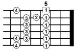 Advanced Guitar Scales 1