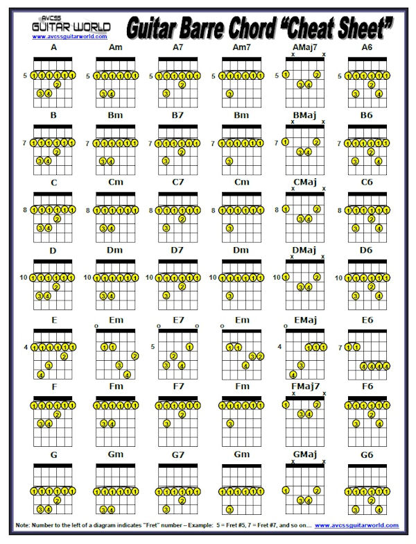 Barre Chords Cheat Sheet Avcss Guitar World