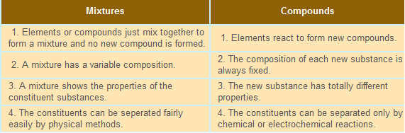 Types Of Substances Learn Chemistry Class 9 Amrita
