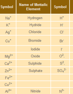 Table some common simple and polyatomic ions also atoms molecules learn chemistry class amrita rh avenritalearning