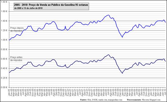 2005 - 2010: Preço de Venda ao Público da Gasolina 95 octanas