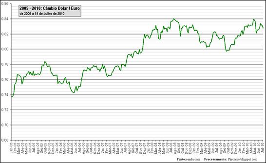 2005 - 2010: Câmbio Dólar / Euro