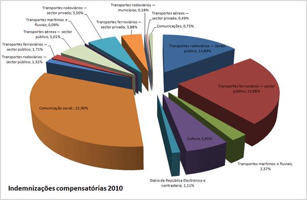 Indemnizações compensatórias 2010
