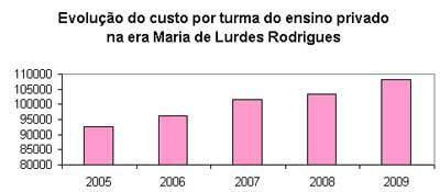 Evolução do custo por turma do ensino privado na era Maria de Lurdes Rodrigues