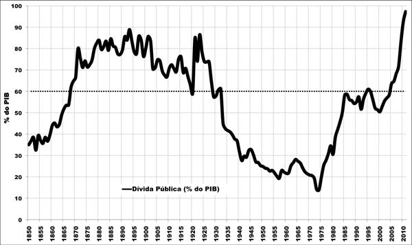 Dívida Pública em percentagem do PIB 1850-2011