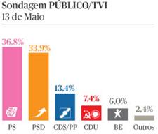 sondagem da Intercampus para PÚBLICO e TVI
