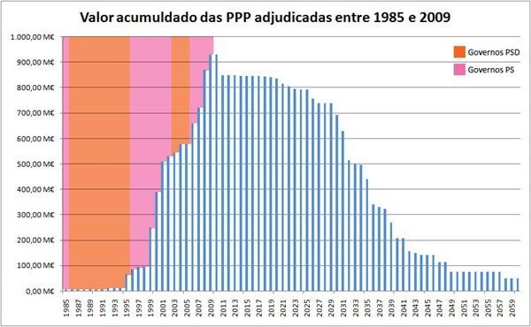 PPP valores acumulados
