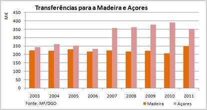 Transferências para  as Regiões Autónomas da Madeira e dos Açores