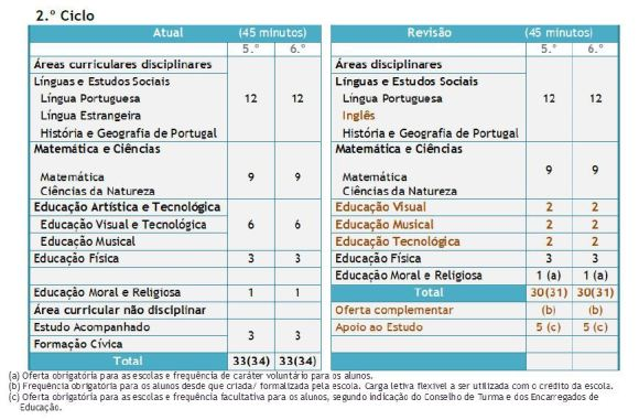 Estrutura Curricular do 2º ciclo