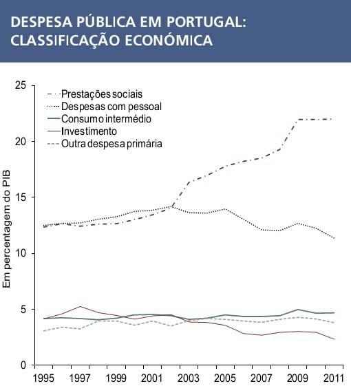 despesa publica portugal