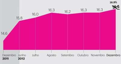 gráfico da Eurostat (2)