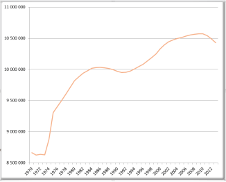 Portugal: população residente 1970-2013