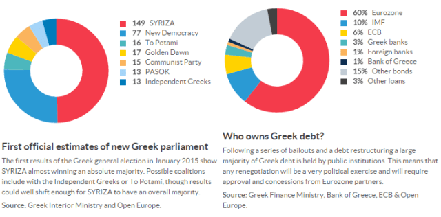 eleições gregas