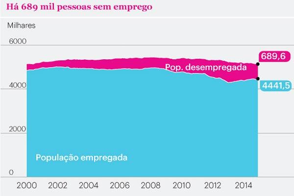 populacao-empregada-2000-2014