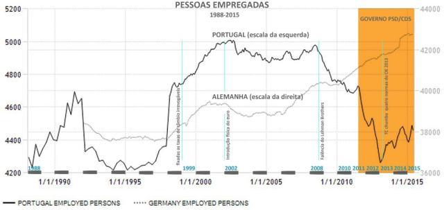 taxa emprego 1988-2015