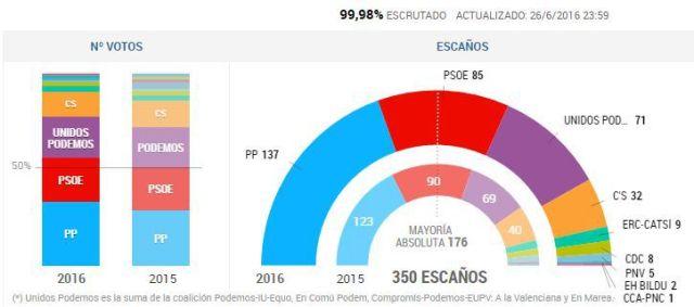 eleições espanha 2016 el pais