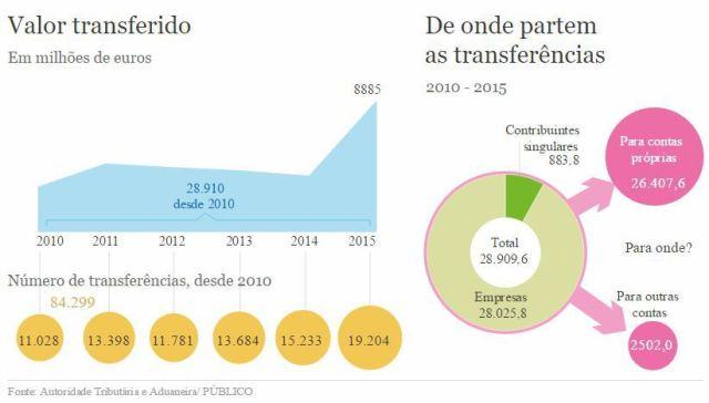 2017-03-01-15_28_59-fisco-deixou-sair-10-000-milhoes-para-offshores-sem-vigiar-transferencias-publico