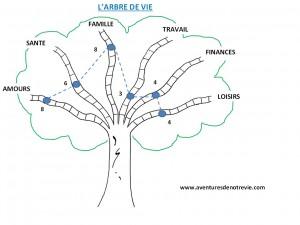 Arbre-vie-ex