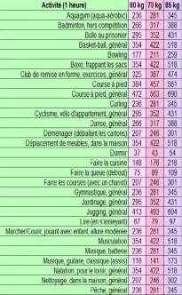 tableau-calories